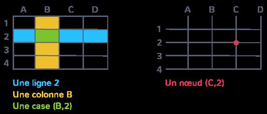 repérage cadrillage lignes colonnes cases nœuds