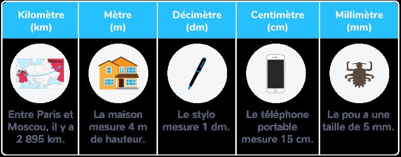 unités longueur millimètre centimètre mètre décimètre kilomètre