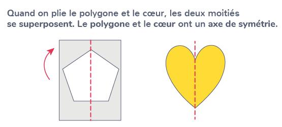 figures symétriques superposer pliage ligne axe symétrie