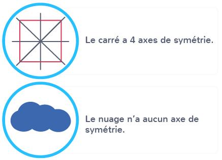 figure un plusieurs aucun axe symétrie