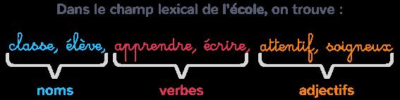 mots champ lexical noms verbes adjectifs