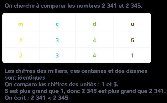 comparer deux nombres même nombre de chiffres
