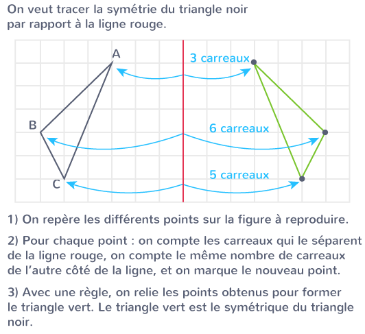 tracer symétrique quadrillage