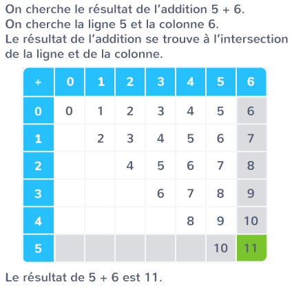 fonctionnement table d'addition