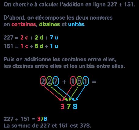 L Addition En Ligne De Nombres Entiers Ce1 Cours Mathematiques Kartable