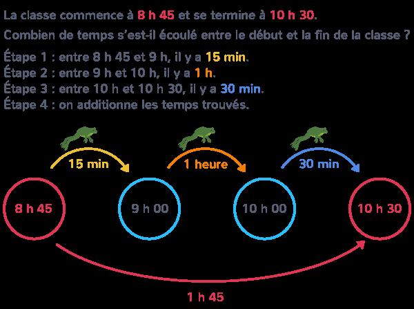 méthode calcul durée