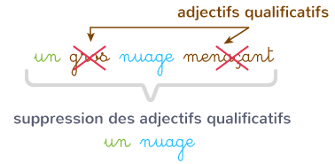 adjectifs supprimés groupe nominal