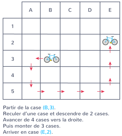 programme expliquer déplacement quadrillage flèches mots monter descendre droite gauche reculer avancer tourner