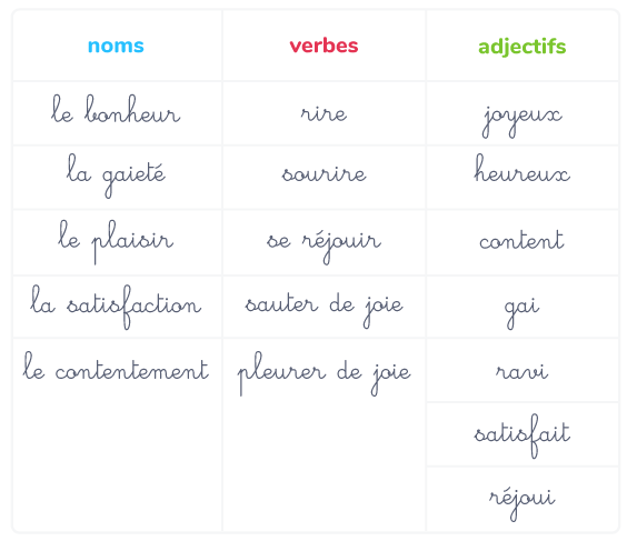 vocabulaire sentiments joie
