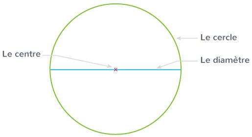 cercle ligne courbe fermée centre point croix diamètre ligne droite centre cercle