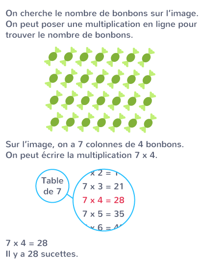 multiplier en ligne