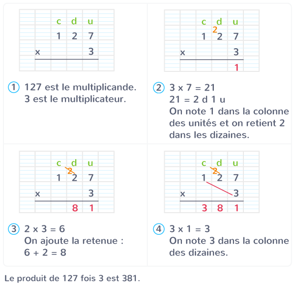 multiplication posée à 1 chiffre