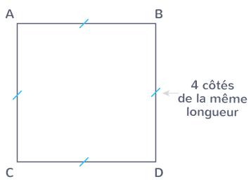 carré quatre côtés quadrilatère côtés égaux même longueur