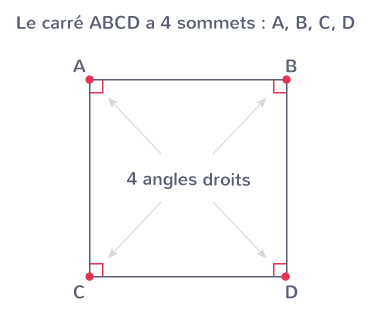 carré quatre sommets quatre angles droits