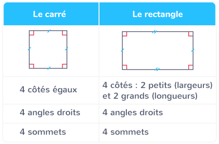 carré rectangle différences points communs