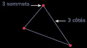 triangle trois côtés trois angles trois sommets