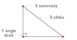 triangle rectangle trois côtés trois angles un angle droit trois sommets
