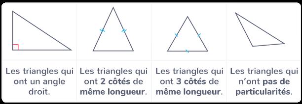 classer triangles côtés angles