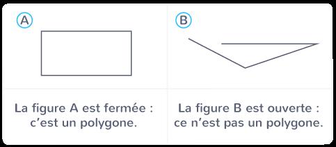 polygone figure plane fermée tracée règle équerre compas