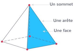 pyramide faces sommets arêtes