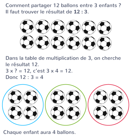 trouver résultat division tables multiplication à trous