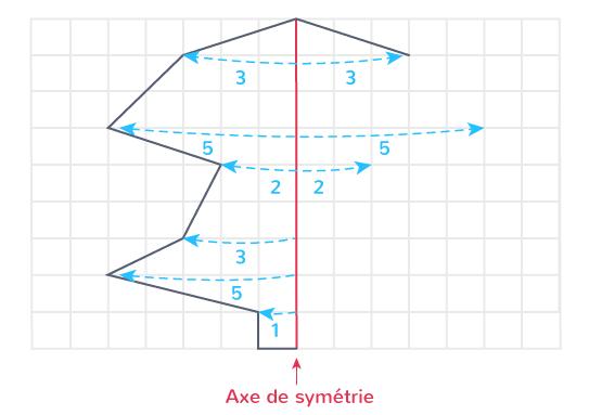 compléter figure symétrique quadrillage report points axe symétrie carreaux