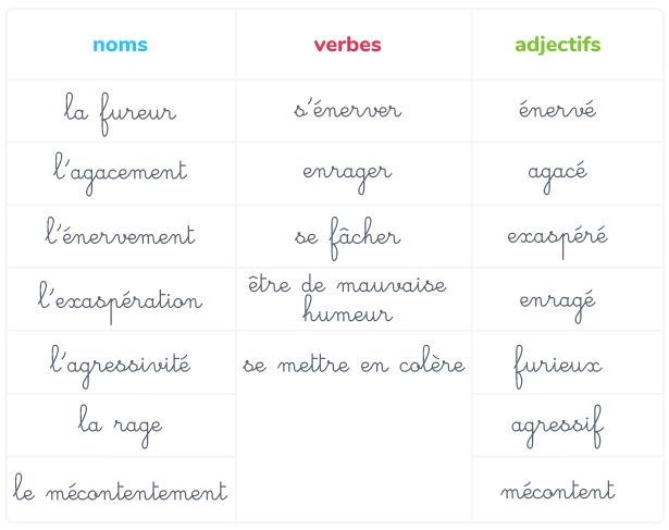 vocabulaire sentiments colère