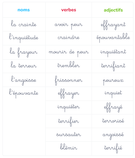 vocabulaire sentiments peur