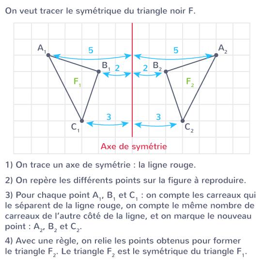 tracer symétrique figure quadrillage