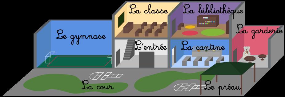 vocabulaire école lieux