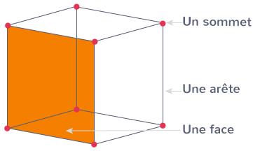 cube faces carrées sommets arêtes
