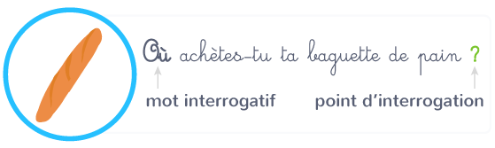 phrase interrogative mot interrogatif point d'interrogation