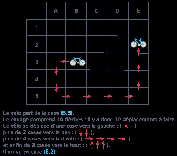 quadrillage codage nœuds cases lettres flèches direction départ arrivée