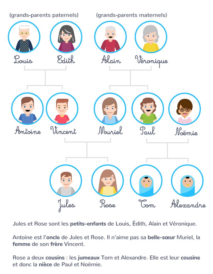 vocabulaire membres famille