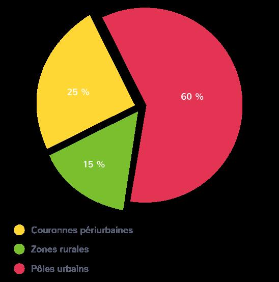 répartition inégale population territoire français