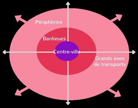 densification métropoles étalement urbain