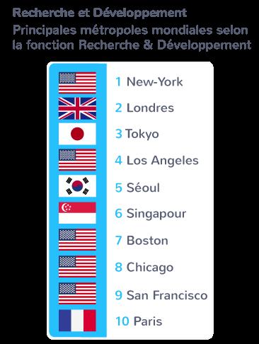 métropoles privilégiées mondialisation