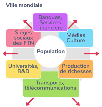 métropoles hubs finance assurances marketing publicité conception recherche innovation