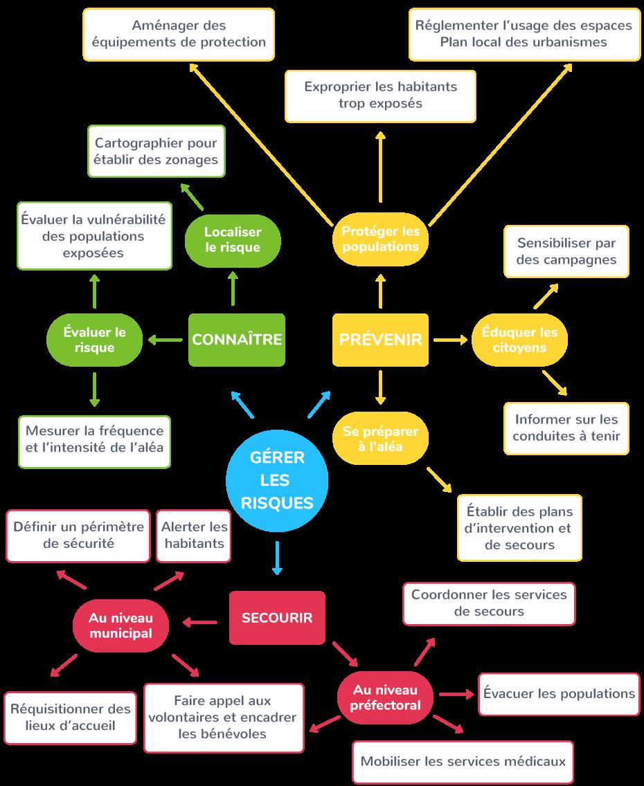 gestion secours catastrophe plan ORSEC