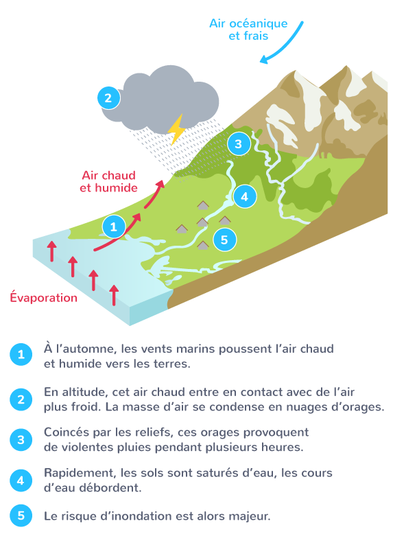 cycle de l'eau changement climatique sécheresses inondations