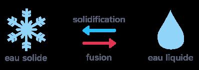 changement état eau solidification fusion