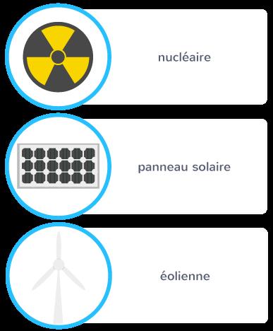 centrales électriques production soleil vent nucléaire