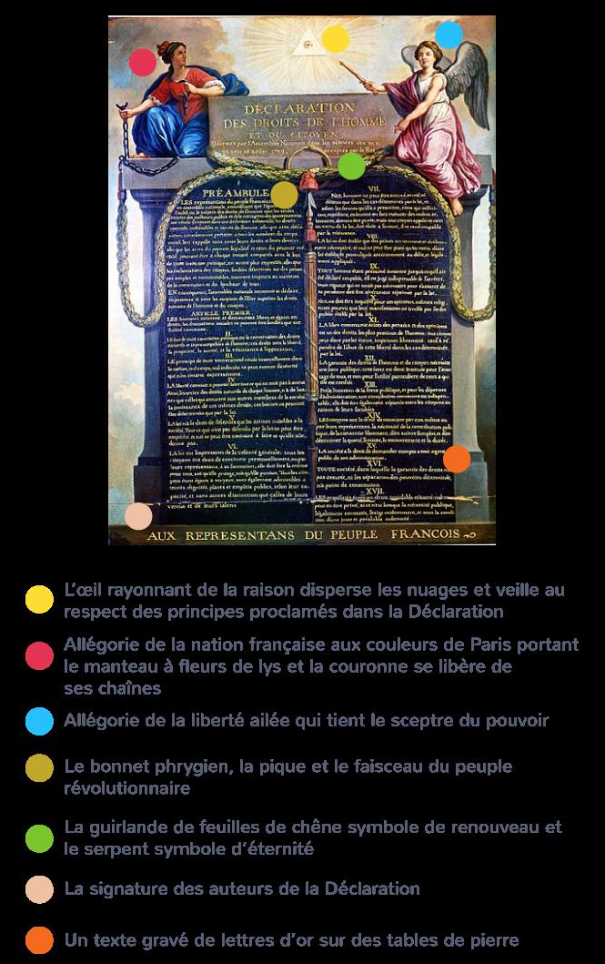Déclaration des Droits de l'homme citoyen 1789