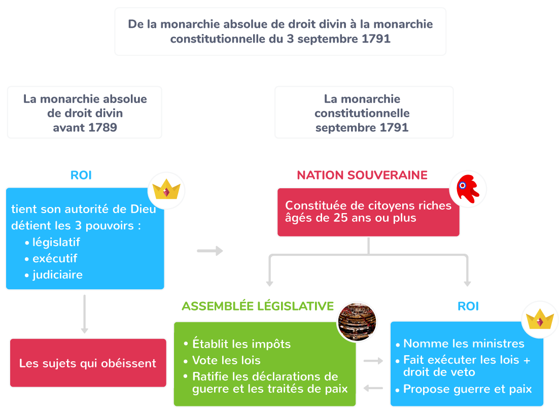 1791 première Constitution française