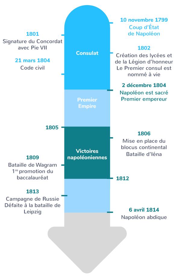 Consulat Empire napoléonien