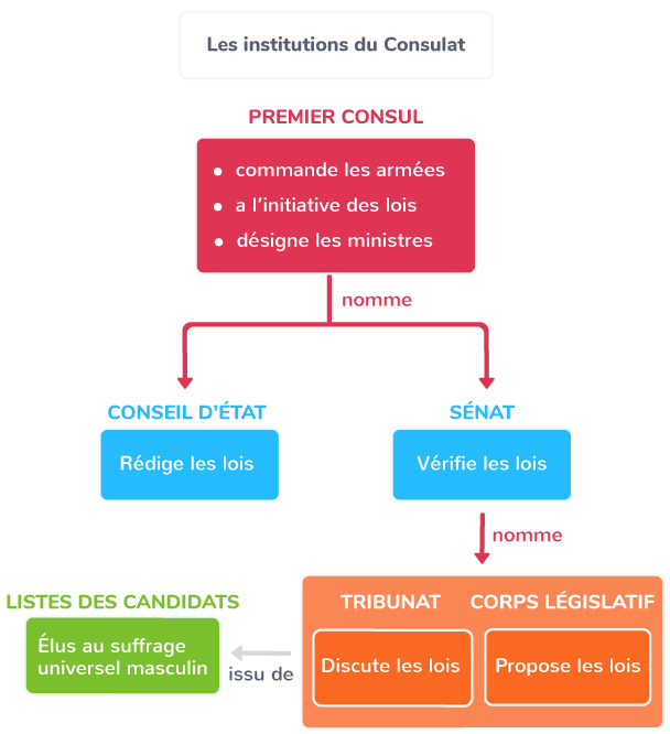 réformes Bonaparte Consulat Code civil