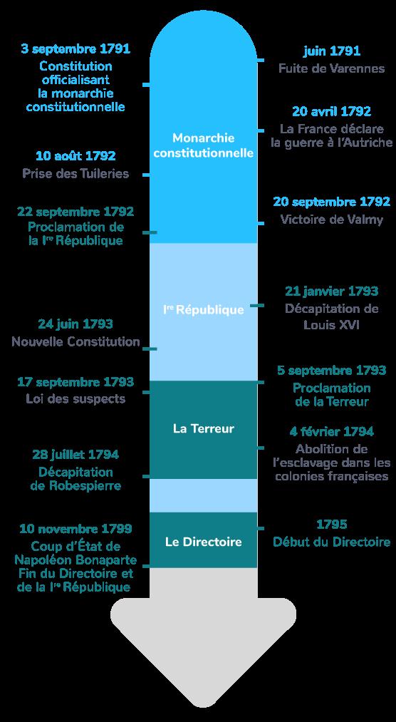 Ire République 1792-1799