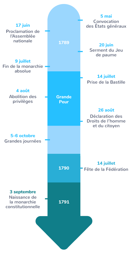 Révolution française nouvelle conception nation française