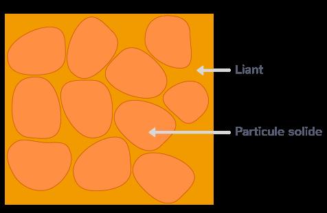 roche sédimentaire détritique particules liées roche non friable