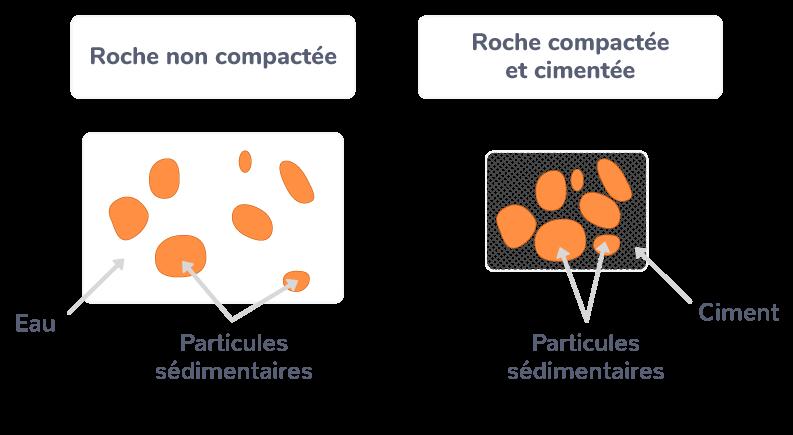 diagenèse formation roches sédimentaires